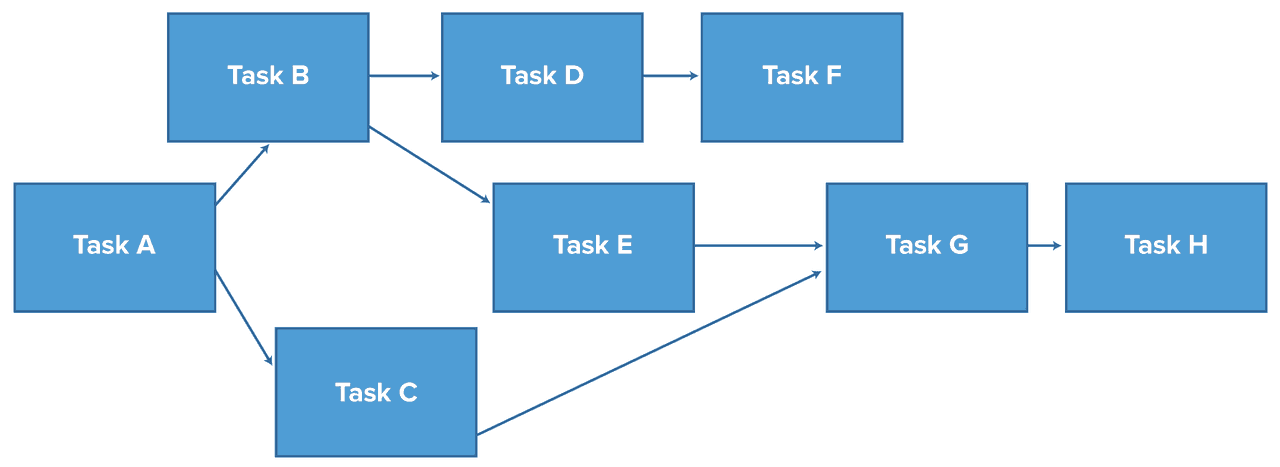 types of network diagrams in project management energy transfer diagram for a torch the ultimate guide to critical path method cpm smartsheet once you have identified activities and their dependencies can draw analysis chart cpa known as