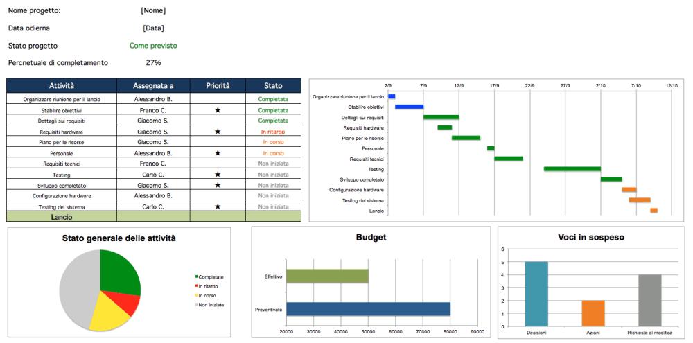 medium resolution of project management dashboard excel header it