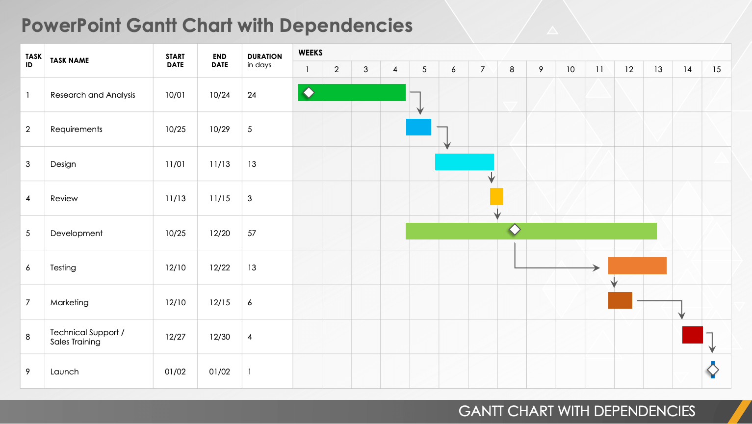 This article explains how to create a project schedule and a calculation table to generate a gantt ch. Gantt Chart With Dependencies Templates Smartsheet