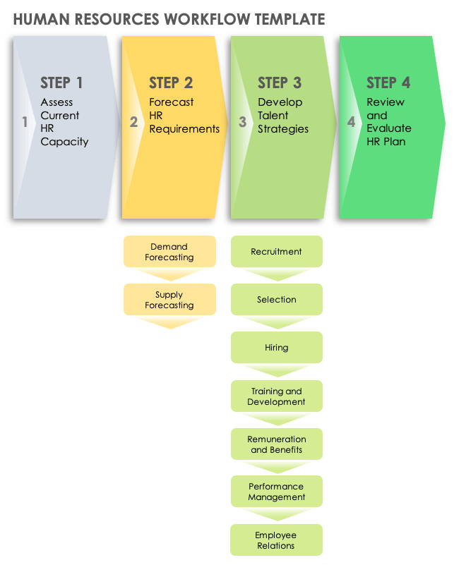 One of the useful tools of each hr specialist is an hr process flowchart. How To Create And Document A Workflow Smartsheet