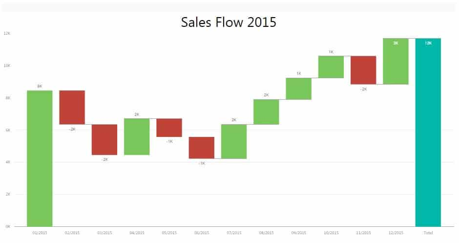 how do you create a waterfall chart in excel