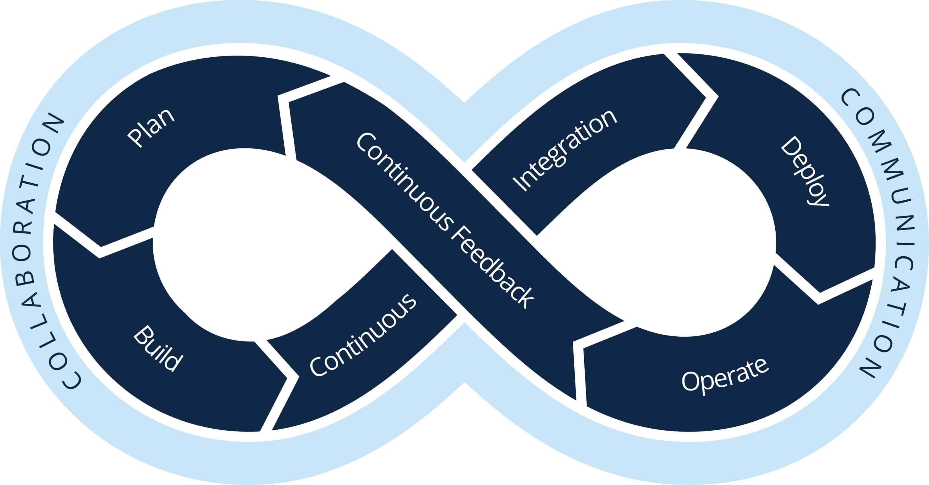 Continuous Software Development Guide