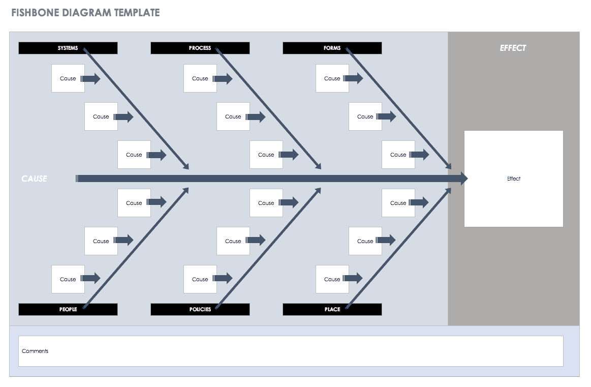 lean six sigma cause and effect diagram template cilia nose free templates smartsheet