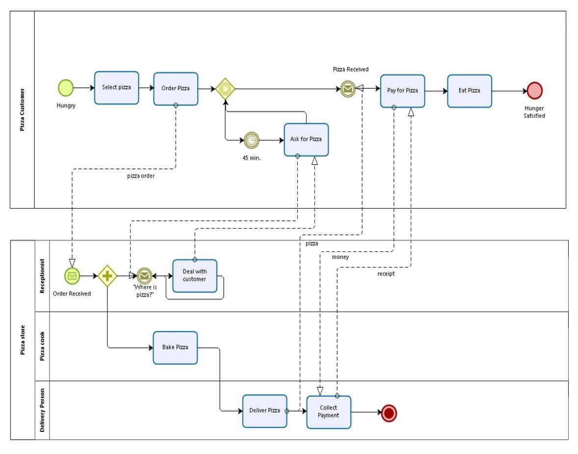 hight resolution of  models are from omg and they represent most of the elements described in this guide this should give you an understanding of how a bpmn diagram looks