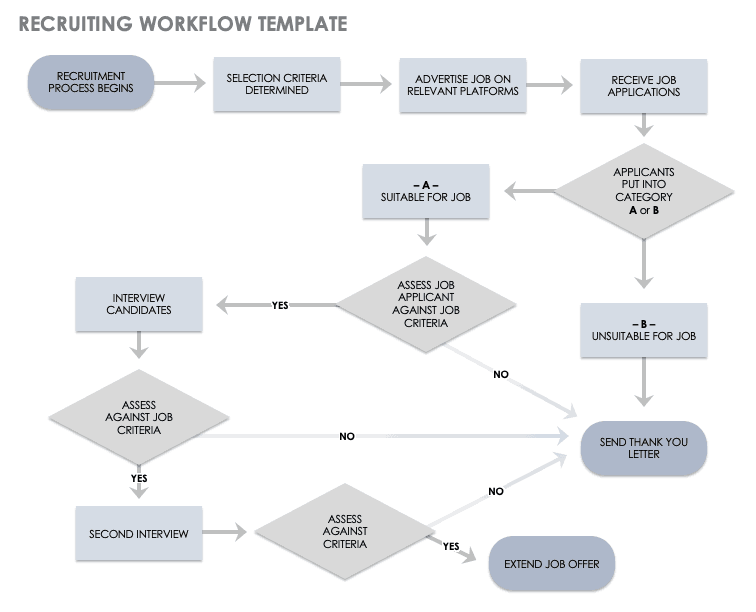 A flowchart or flow chart usually shows steps of the task, process, or workflow. Download Free Workflow Templates Smartsheet