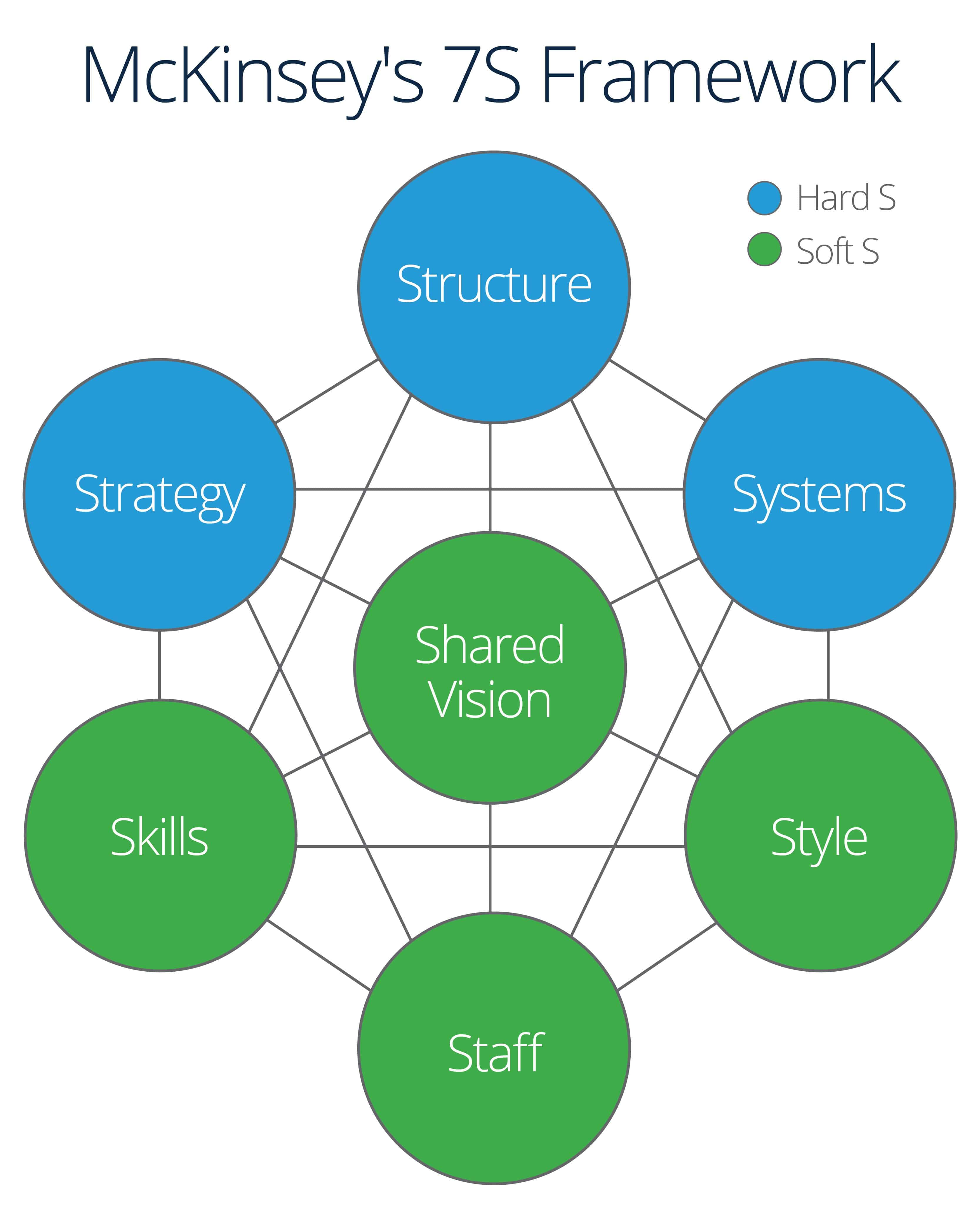 Complete Guide To Strategic Implementation