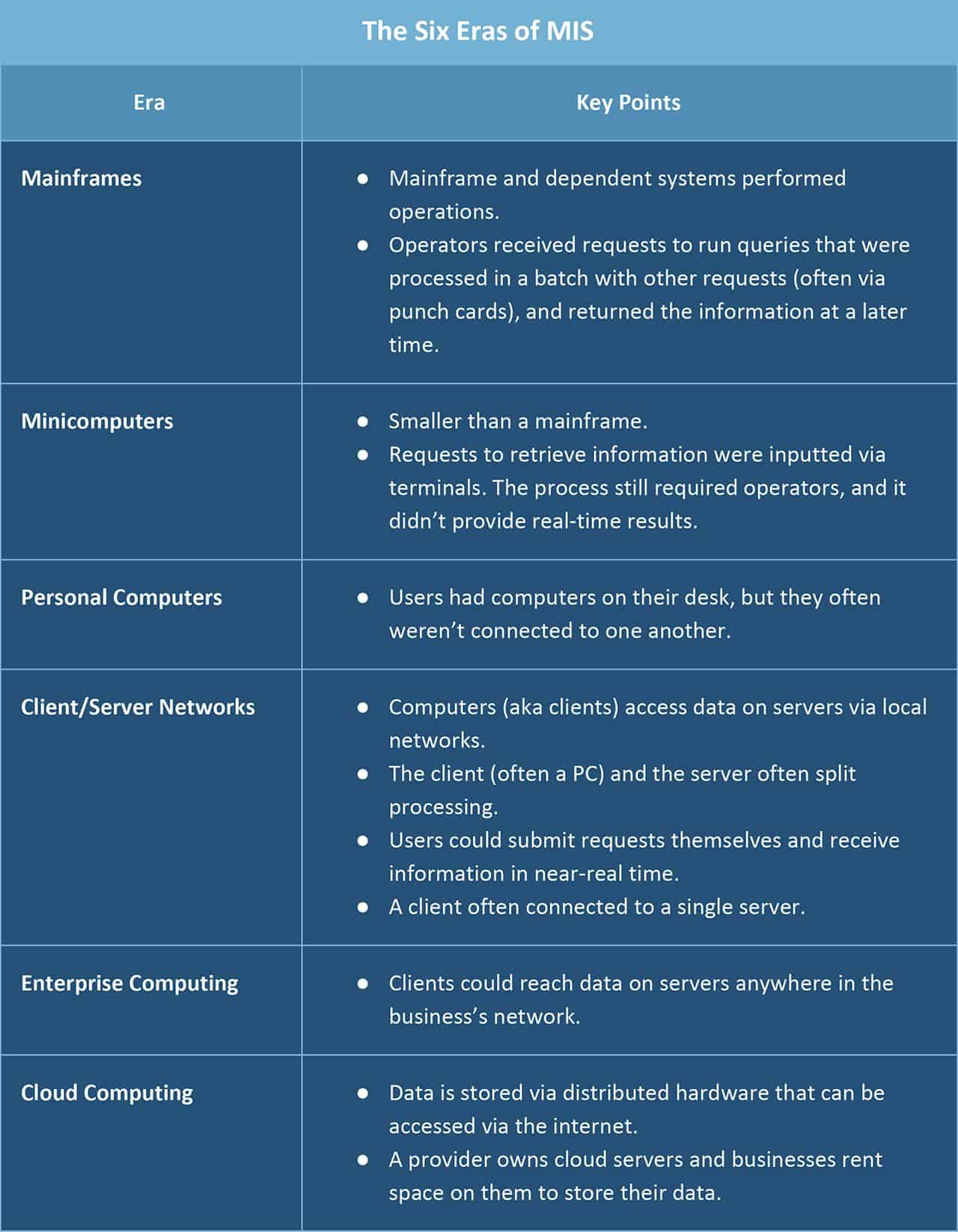 The Role Of Management Information Systems