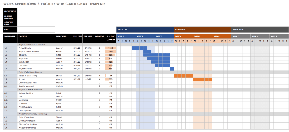 medium resolution of wbs with gantt chart template