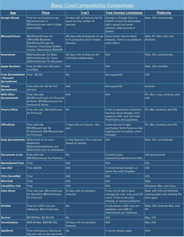 hight resolution of Best Spreadsheet Apps: Complete Comparison Smartsheet