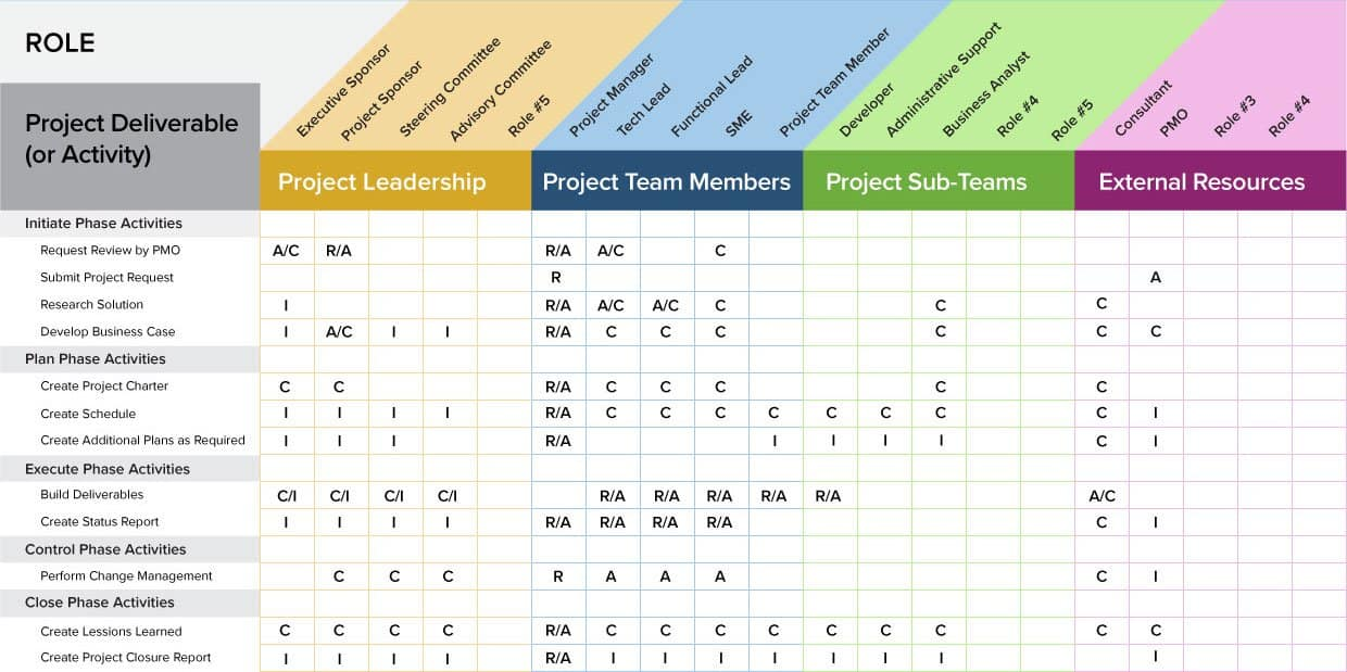 data flow diagram for dummies mga wiring a project management guide everything raci - smartsheet