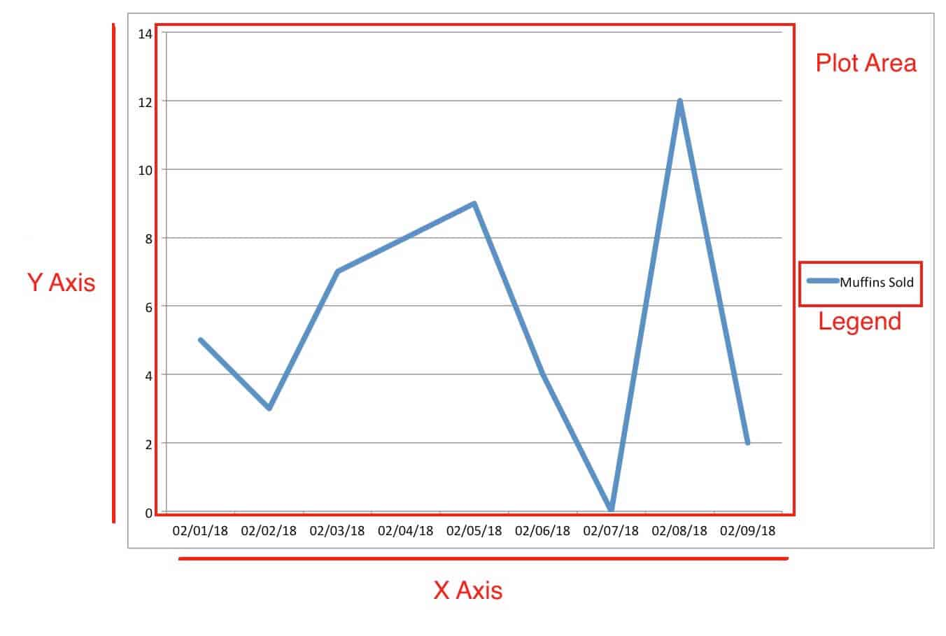 hight resolution of parts of a line chart excel