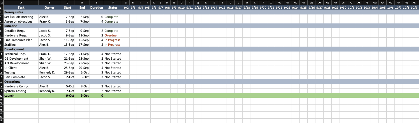 A project plan template aids project managers across all industries and sectors define their goals and set key milestones. Top Project Plan Templates For Excel Smartsheet