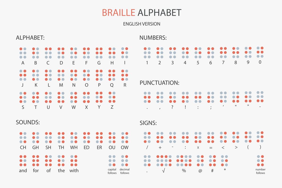 Braille Alphabet Latin Numbers
