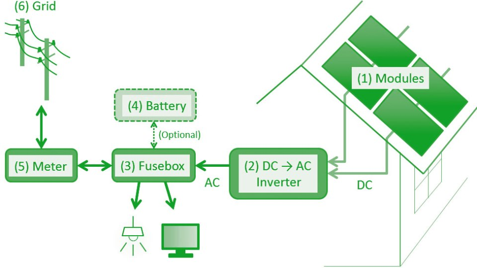 The Components of a Solar Power System