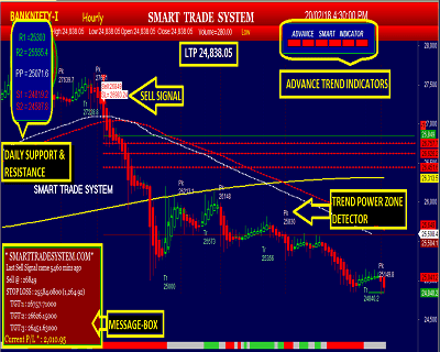 The 4-Minute Rule for Buy Sell Signal Software For Indian Stock Market- [100 ...