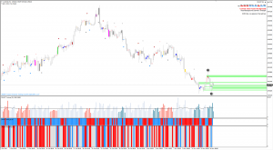 Trend Trading Using Catalyst Signals Within Smart Volume Spread Analysis