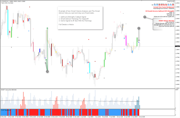Pattern Trading Examples Pin-Bar-Signal-Failure-With-Warnings-2014-04-16_13h11_35