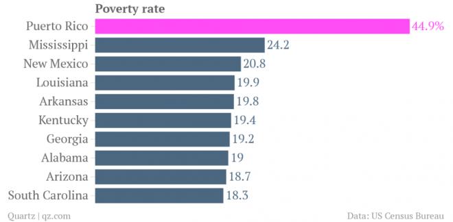 Porto Rico Tasso di povertà