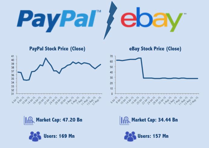 paypal-vs-ebay