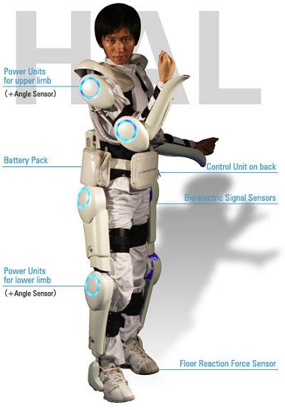 Hybrid Assistive Limb Exoskeleton