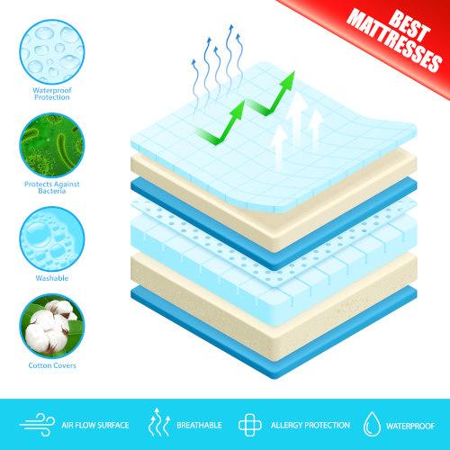 mattress foam type