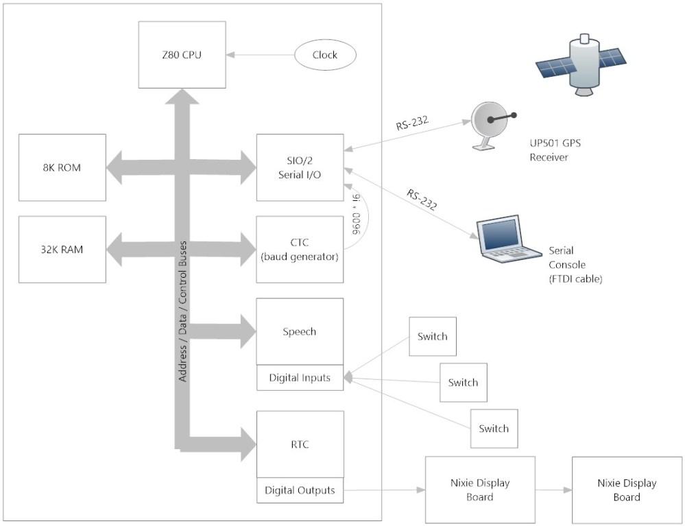 medium resolution of talking nixie tube clock diagram