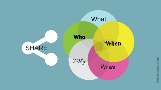 Featured Image of The 5 Ws of Social Content Success