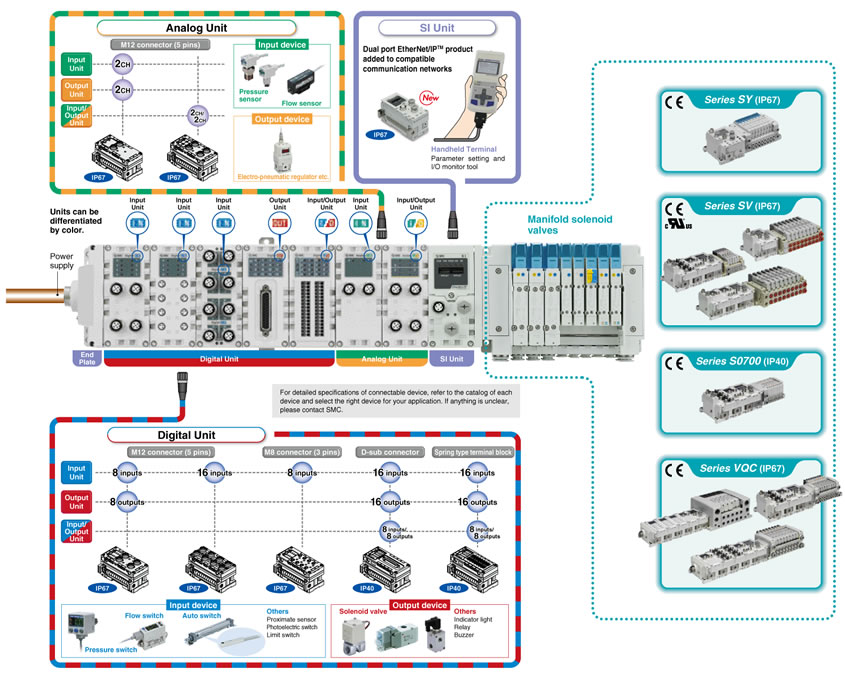 profibus dp wiring diagram electrical diagrams 2 way switch smc products-reduced-wiring fieldbus system (serial transmission system)