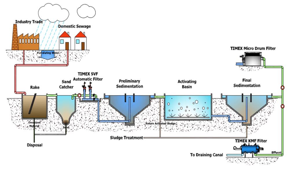 medium resolution of effluent filter diagram