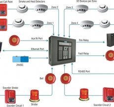 addressable fire alarm control panel wiring diagram honeywell he260 humidifier intime appliances pvt. ltd.