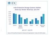 Spending from Central Government Departments Drove the Incremental Growth for Enterprise Storage Systems in Q4 2018, IDC India Reports