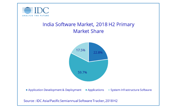 India Software Market Poised to Grow at 13.7 Percent to Reach $6.1 Billion by 2019