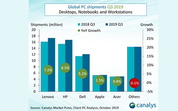 Global PC market posts growth record in 7 years