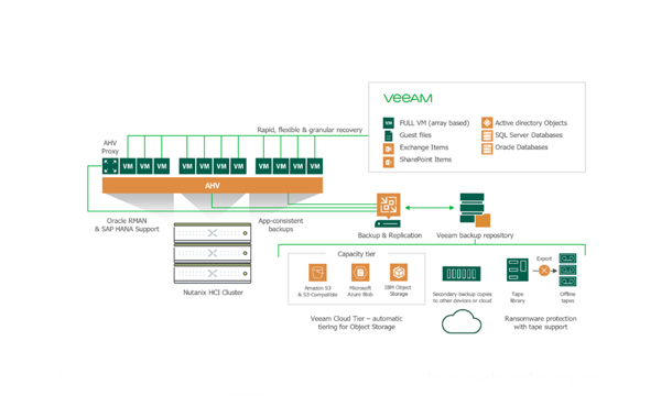 Nutanix and Veeam Simplify Data Protection
