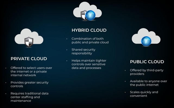 Establishing data resilience for a hybrid cloud strategy: Dell Technologies