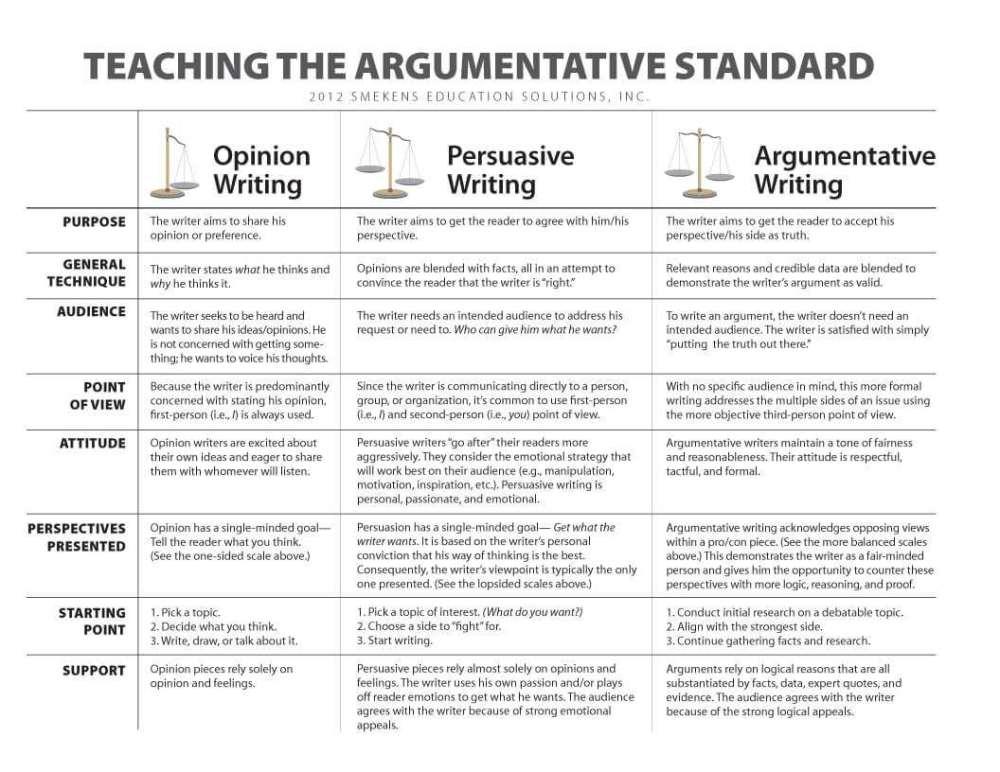 medium resolution of Compare Argumentative v. Persuasive Writing