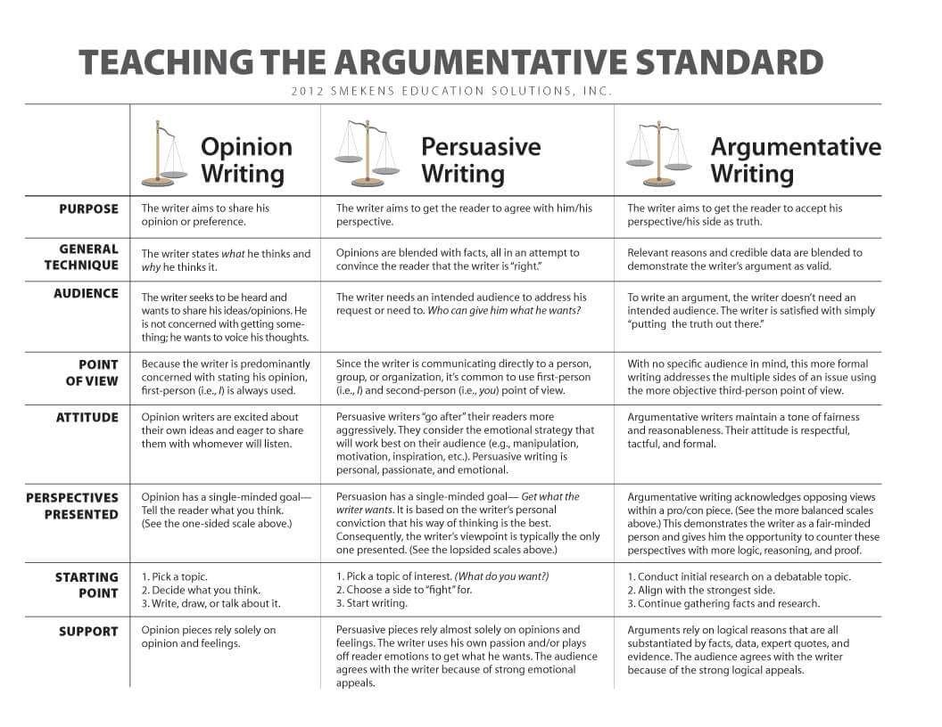hight resolution of Compare Argumentative v. Persuasive Writing