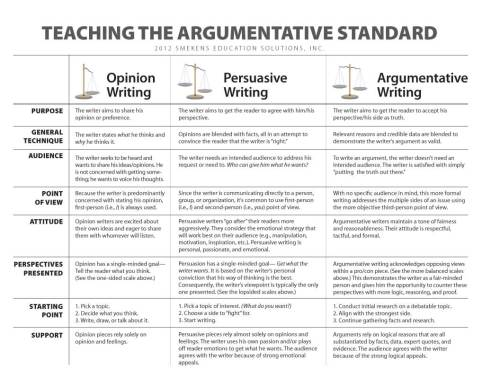 small resolution of Compare Argumentative v. Persuasive Writing