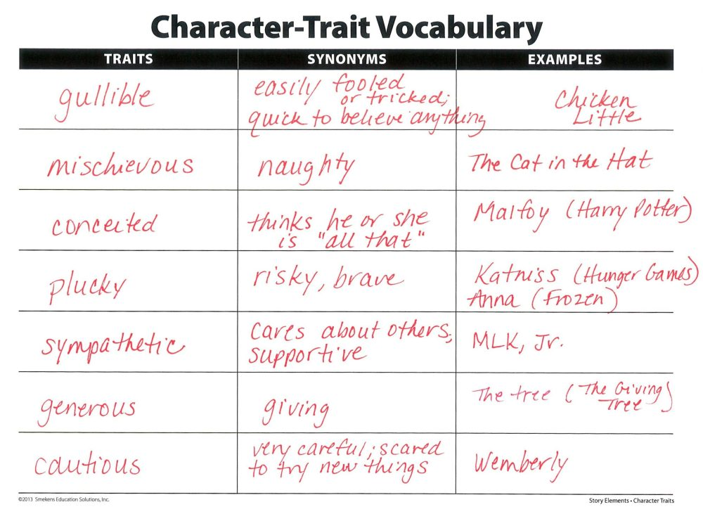 medium resolution of Clarify Character Traits Versus Feelings