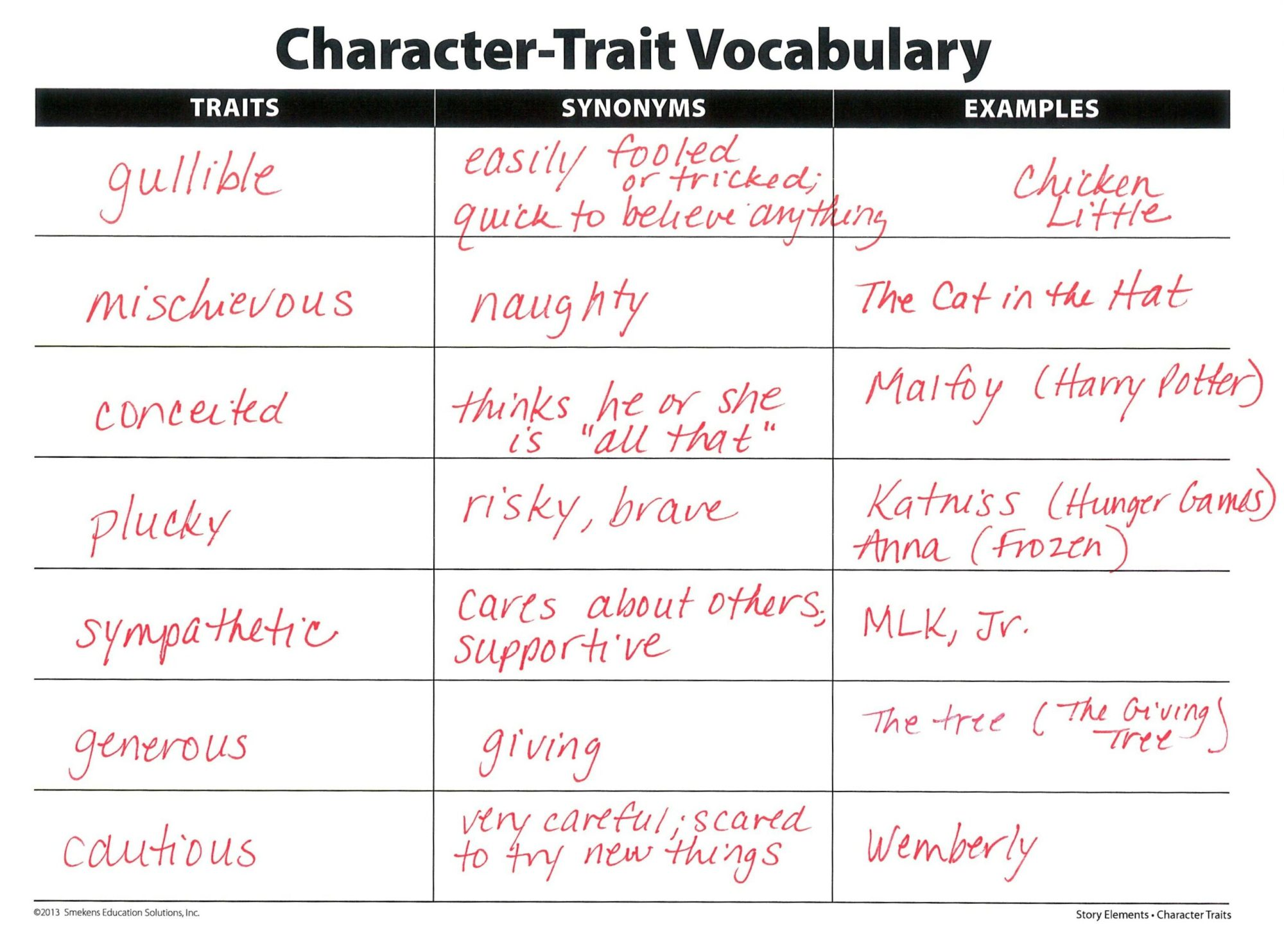hight resolution of Clarify Character Traits Versus Feelings