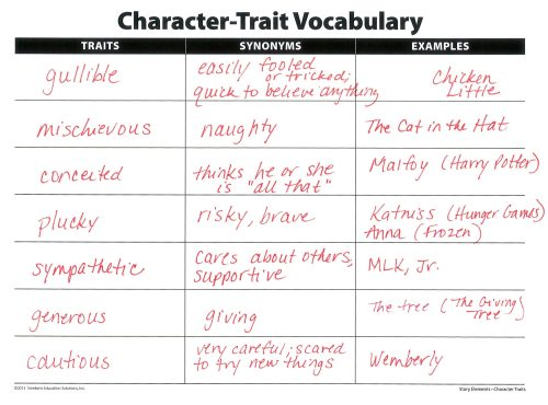 small resolution of Clarify Character Traits Versus Feelings