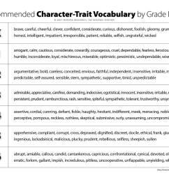 Clarify Character Traits Versus Feelings [ 1454 x 1881 Pixel ]