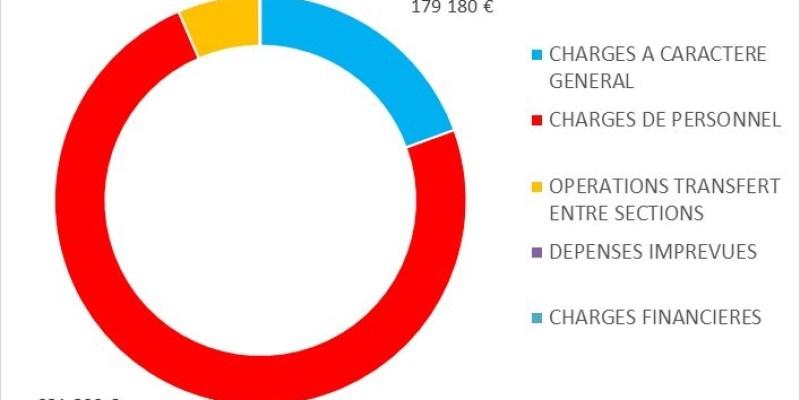 Prévisionnel de dépenses 2016 (SMEL)