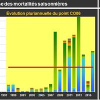 Blainville Mortalité Juvénile