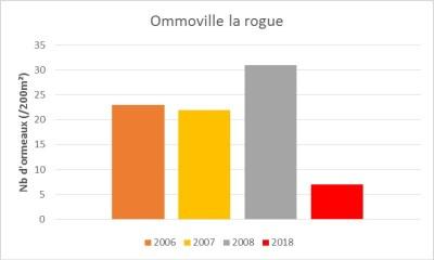 Nombre d'ormeaux sur 200m² observé sur le site d'Omonville-la-Rogue (Manche)