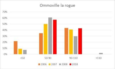 Fréquence des ormeaux en fonction de la classe de taille (mm) à Omonville-la-Rogue (Manche)
