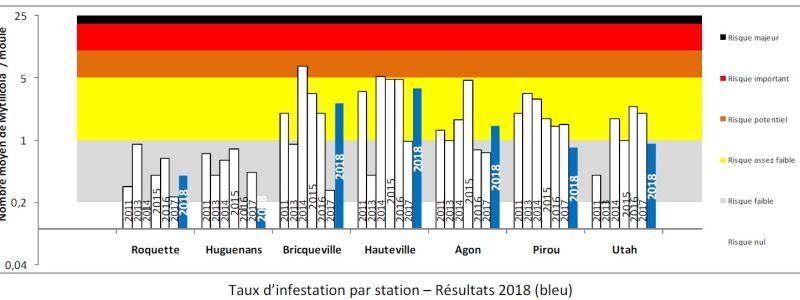 Mytilicola stations 2018