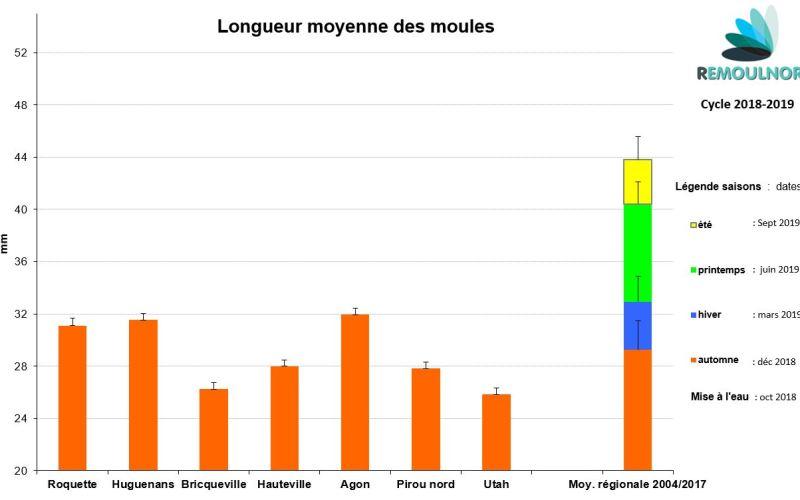 Longueur 2018-2019 V1
