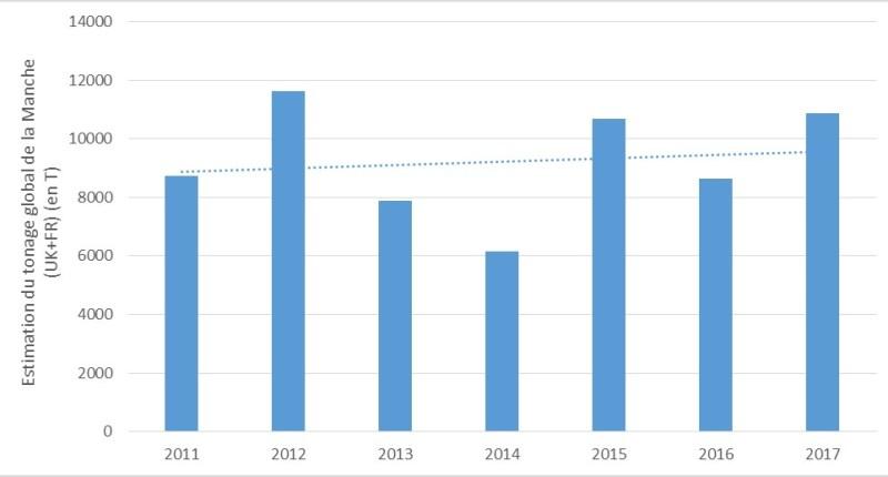 Estimation de quantités totales de seiches débarquées dans la Manche (Fr+ UK).