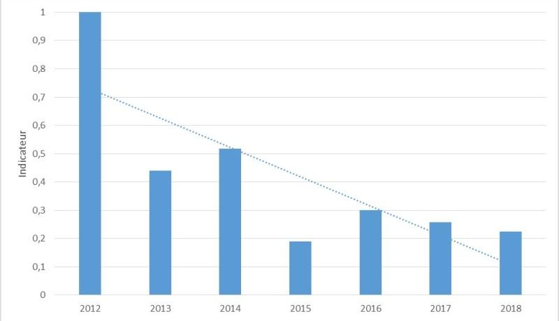 Indicateur du nombre d'œufs pondus par les seiches sur base 2012